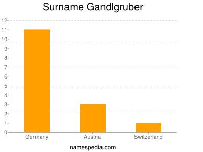 Surname Gandlgruber