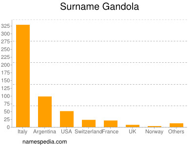 Surname Gandola