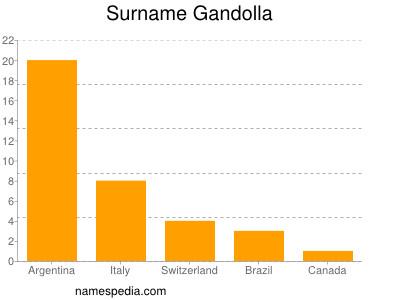 Surname Gandolla