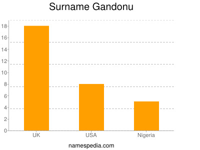 Surname Gandonu