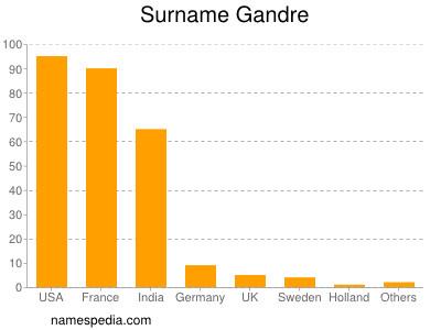 Surname Gandre
