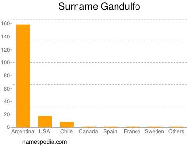 Surname Gandulfo