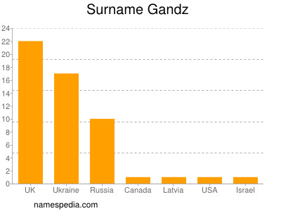 Surname Gandz