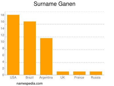 Surname Ganen