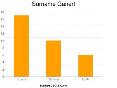 Surname Ganert