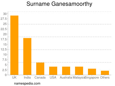 Surname Ganesamoorthy