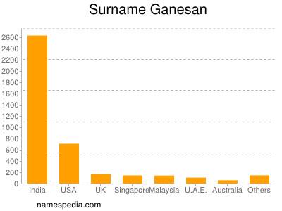 Surname Ganesan