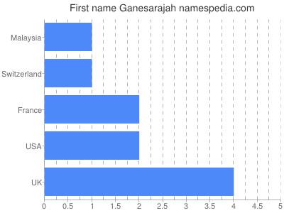 Given name Ganesarajah