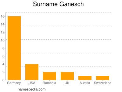Surname Ganesch