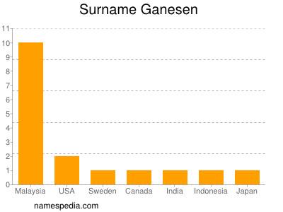 Surname Ganesen