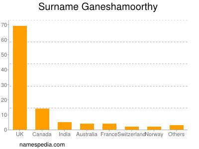 Surname Ganeshamoorthy