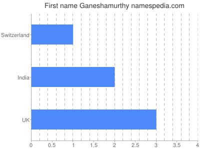 Given name Ganeshamurthy