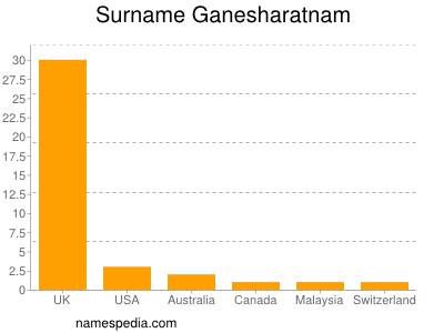 Surname Ganesharatnam