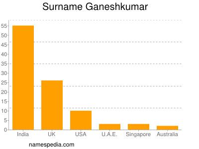 Surname Ganeshkumar