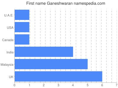 Given name Ganeshwaran
