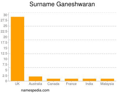 Surname Ganeshwaran