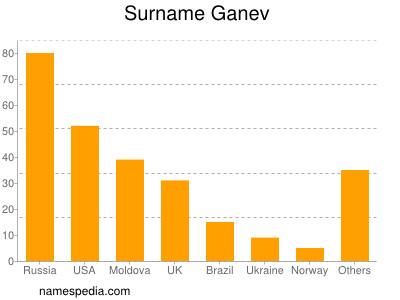 Surname Ganev