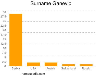 Surname Ganevic