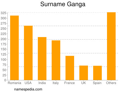Surname Ganga