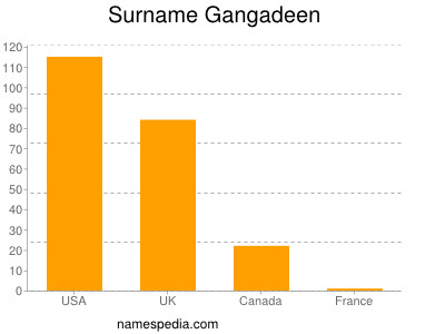 Surname Gangadeen