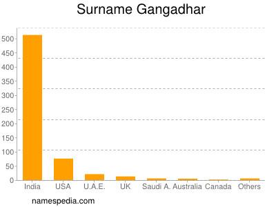 Surname Gangadhar