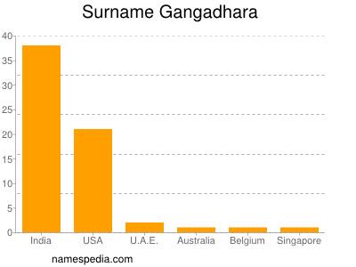 Surname Gangadhara
