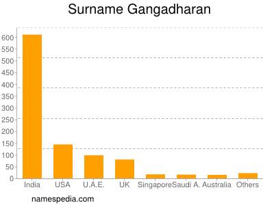 Surname Gangadharan