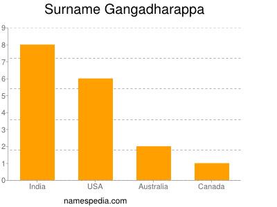 Surname Gangadharappa