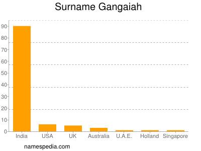 Surname Gangaiah