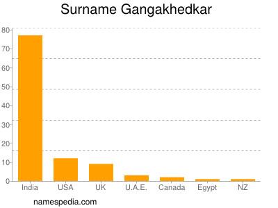 Surname Gangakhedkar