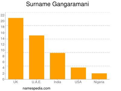 Surname Gangaramani