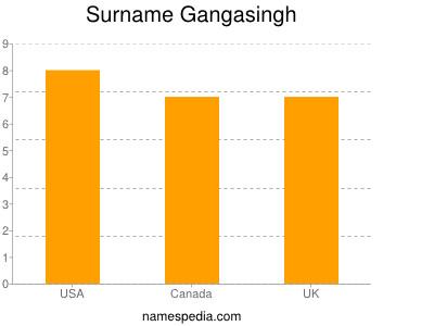 nom Gangasingh