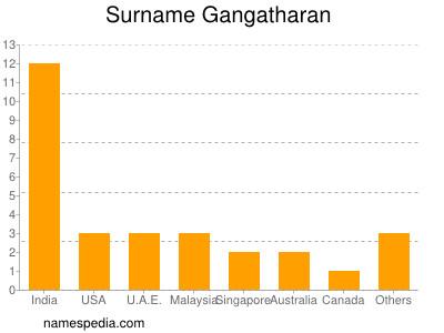 Surname Gangatharan