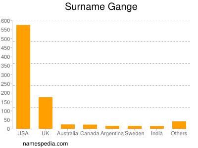 Surname Gange