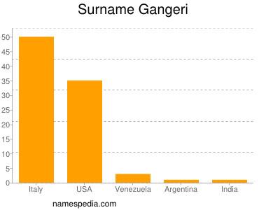 Surname Gangeri