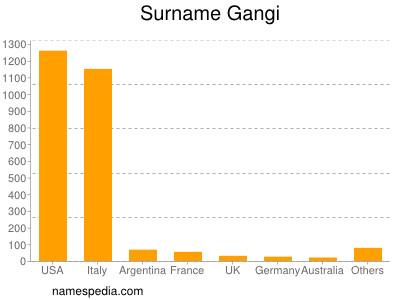 Surname Gangi
