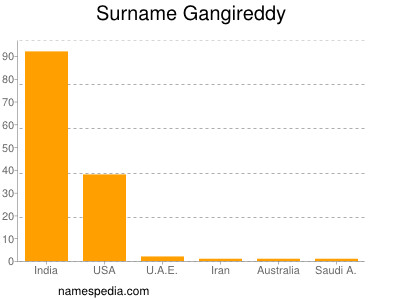 Surname Gangireddy