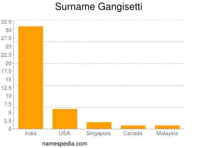 Surname Gangisetti