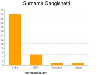 Surname Gangishetti
