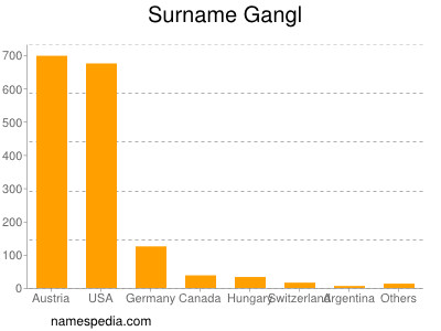 Surname Gangl