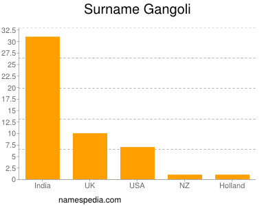 Surname Gangoli