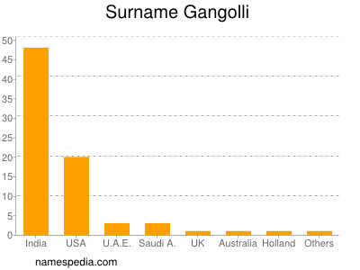 Surname Gangolli