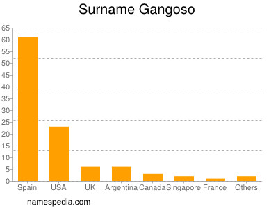 Surname Gangoso