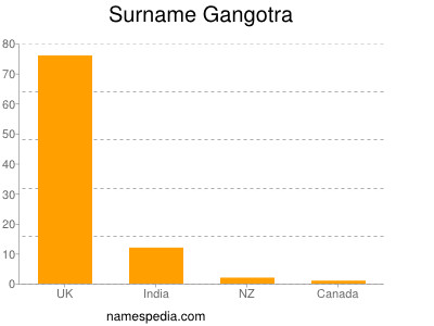Surname Gangotra