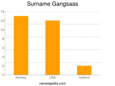 Surname Gangsaas