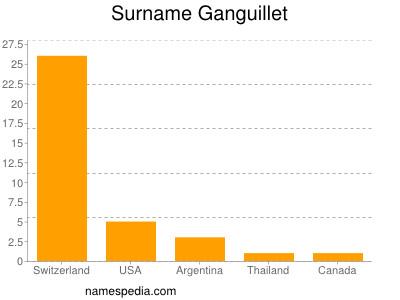 Surname Ganguillet