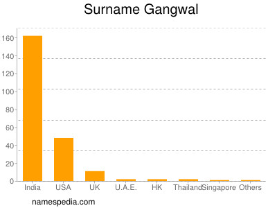 Surname Gangwal