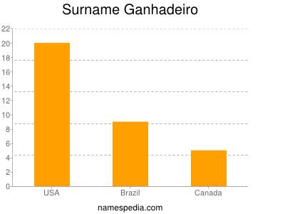Surname Ganhadeiro
