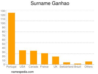 Surname Ganhao