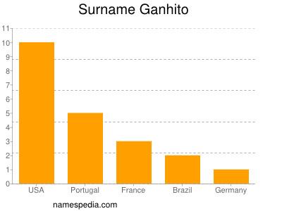 Surname Ganhito